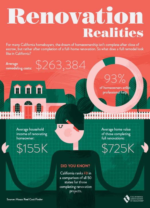 The Average Full Home Renovation Cost Is 263 384 Renovationrealities